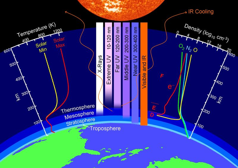 A puzzling collapse of earths upper atmosphere ccuart Image collections