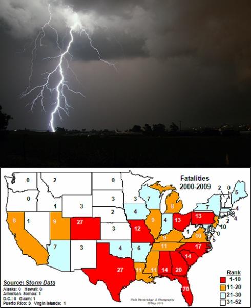 Lightning Strikes More Than Twice